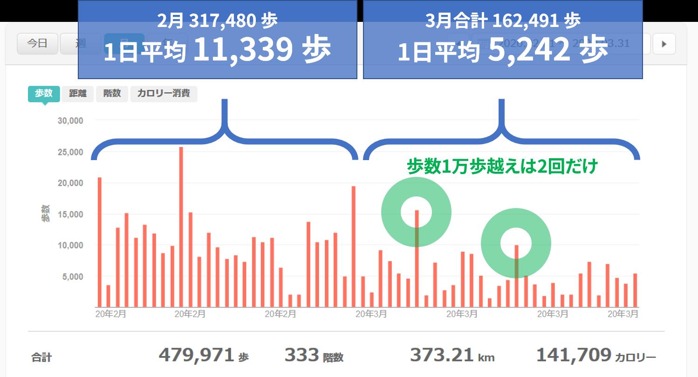 2月と3月の歩数比較